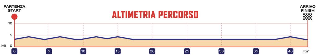 Профиль высот трассы Равеннского марафона (Maratona di Ravenna Città d'Arte) 2019