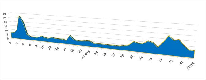 Профиль высот трассы Малагского марафона (Zurich Maratón Málaga) 2019