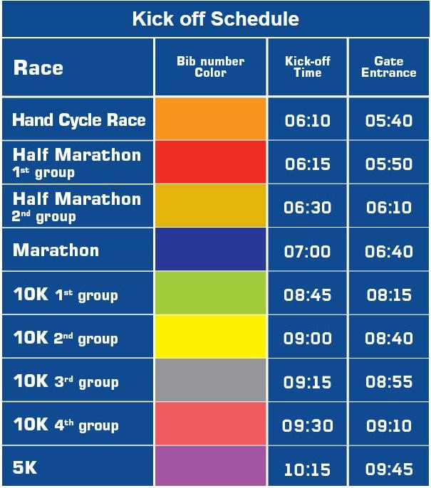 Время старта и время захода в стартовые блоки участников соревнований Тель-Авивского марафона (מרתון Samsung תל-אביב, Tel Aviv Samsung Marathon) 2021