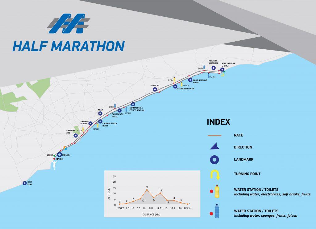 Course of the Limassol Half Marathon (Muskita Half Marathon Race) 2021