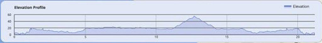 Course altitude profile of the Cyprus Half Marathon 2021