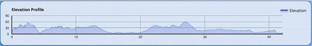 Course altitude profile of the Cyprus Marathon (Logicom Cyprus Marathon) 2021