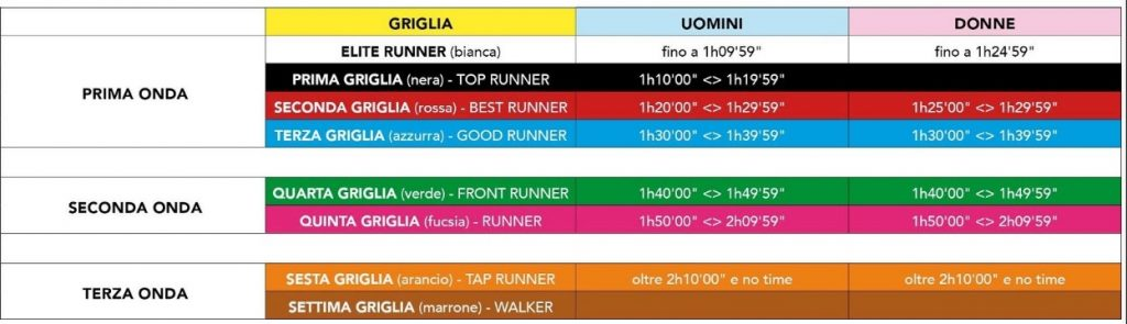 Стартовые блоки Полумарафона Рим --- Остия (Huawei RomaOstia Half Marathon) 2020