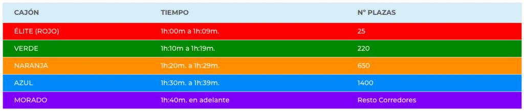 Стартовые блоки Санта-Польского полумарафона (Mitja Marató Internacional Vila de Santa Pola) 2020