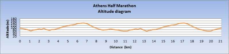 Профиль высот трассы Афинского полумарафона (Αθήνας Ημιμαραθώνιος ERGO, Athens Half Marathon ERGO) 2020