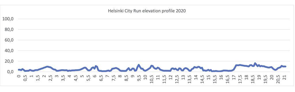 Профиль высот трассы Хельсинского полумарафона (Helsinki City Run puolimarathon) 2020