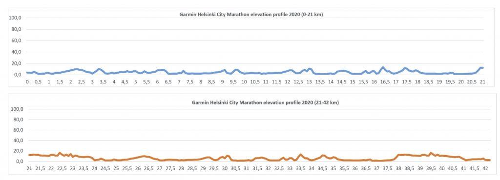 Профиль высот трассы Хельсинского марафона (Garmin Helsinki City Marathon) 2020