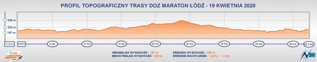 Профиль высот трассы Лодзинского марафона (DOZ Maraton Łódź) 2020