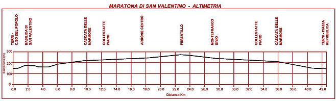Профиль высот трассы Тернийского марафона святого Валентина (Maratona di San Valentino) 2020