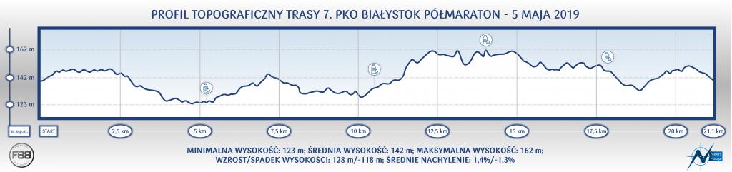 Профиль высот трассы Белостокского полумарафона (PKO Białystok Półmaraton) 2019