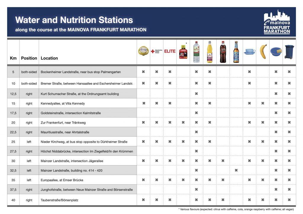 Пункты освежения и питания на Франкфуртском марафоне (Mainova Frankfurt Marathon) 2021