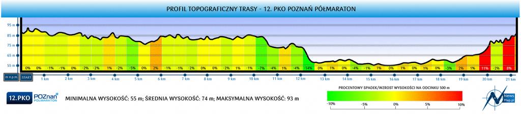 Профиль высот трассы Познаньского полумарафона (PKO Poznań Półmaraton) 2019