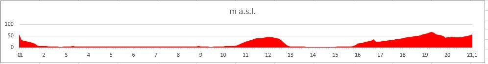 Профиль высот трассы Шпицбергенского марафона (Spitsbergen Marathon)