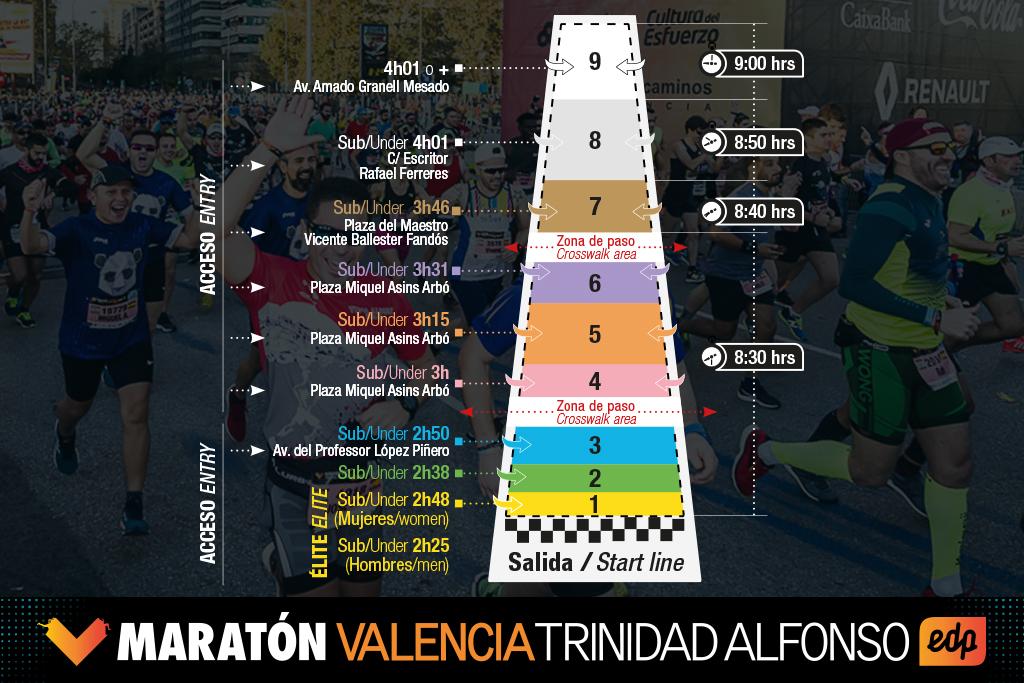 Стартовые блоки Валенсийского марафона (Maratón Valencia Trinidad Alfonso EDP) 2020