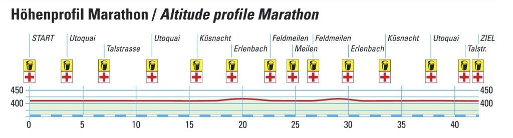 Профиль высот трассы Цюрихского марафона (Zürich Marathon) 2021
