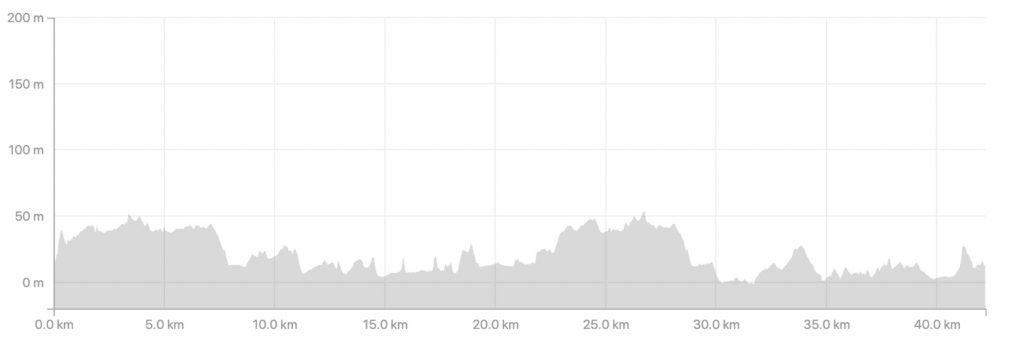 Altitude profile of the Stavanger Marathon 2020 course