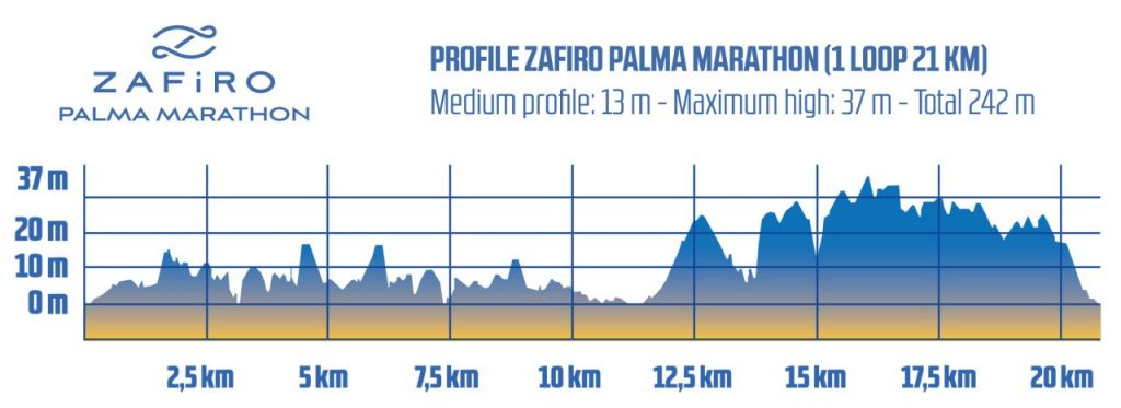 Elevation chart of the Palma Marathon (Zafiro Palma Marathon) 2021 course (1 loop)
