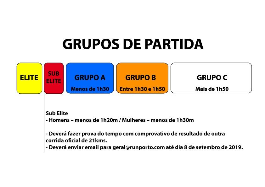 Стартовые блоки Полумарафона в Порту (Hyundai Meia Maratona do Porto) 2020