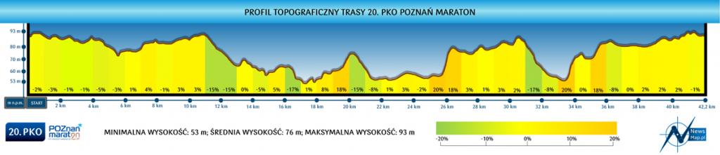 Профиль высот трассы Познаньского марафона (PKO Poznań Maraton im. Macieja Frankiewicza) 2019