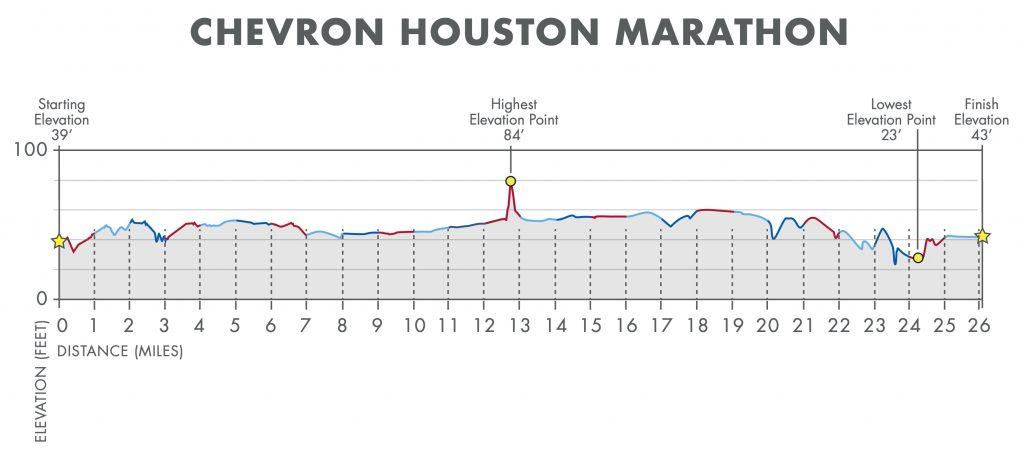 Altitude profile of the Houston Marathon (Chevron Houston Marathon) 2020 course