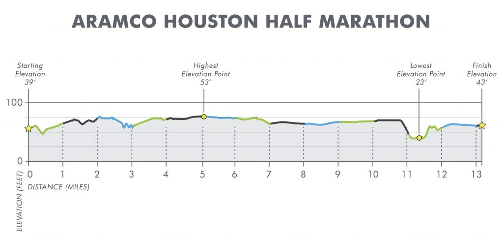 Altitude profile of the Houston Half Marathon (Aramco Houston Half Marathon) 2020 course