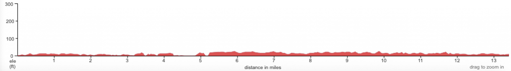 Course altitude profile of the Charleston Half Marathon 2020