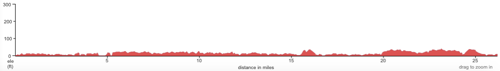 Course altitude profile of the Charleston Marathon 2020