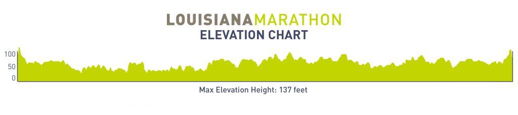 Course altitude profile of the Louisiana Marathon 2021