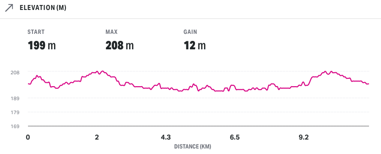 Elevation profile of the New Years Double 2021 course