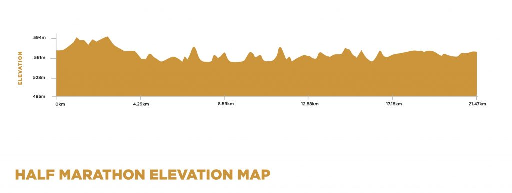 Elevation map of the Canberra Half Marathon 2021