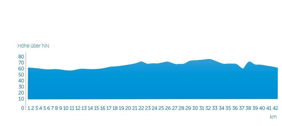 Профиль высот трассы Мюнстерского марафона (Volksbank-Münster-Marathon) 2021