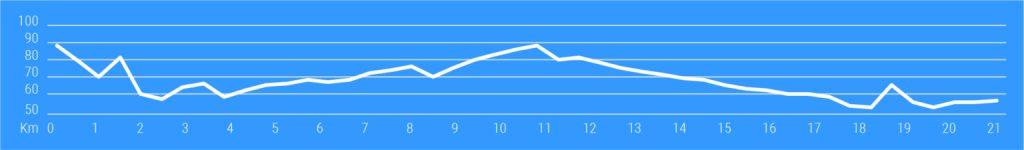 Профиль высот трассы Трентинского полумарафона озера Гарда (Garda Trentino Half Marathon) 2021